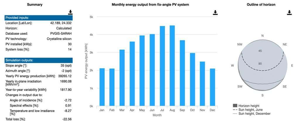 месечно производство на слънчев енергия от 30kW система