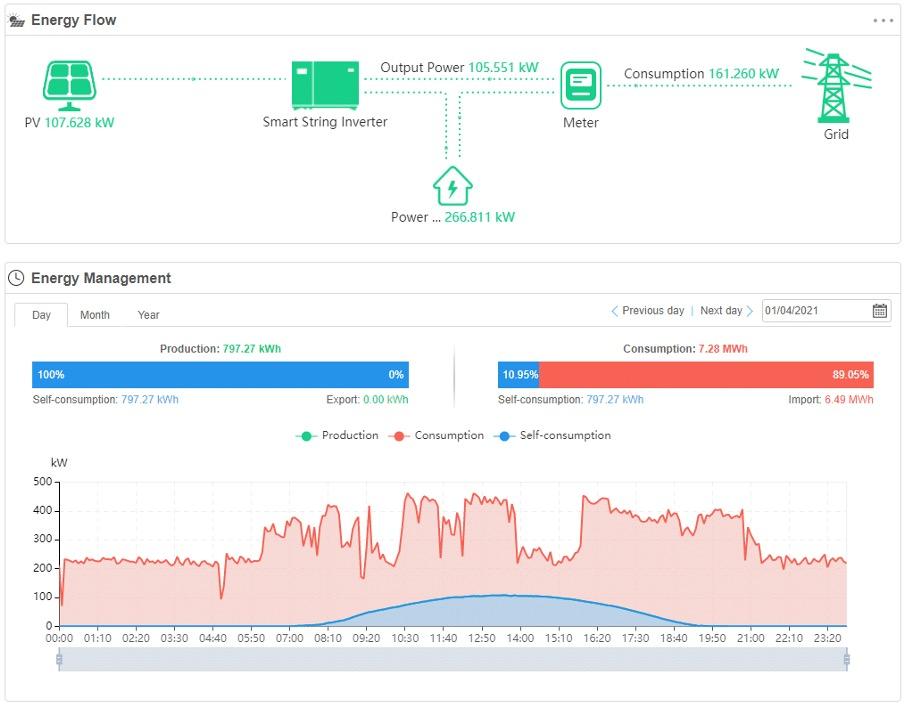 Наблюдение на произведената слънчева енергия - Huawei Smart Monitoring